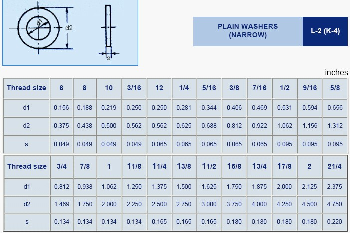 Flat Washer IFI L-2 K-4,Narrow - FLAT WASHERS - Dowson's