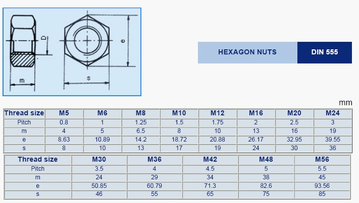 Din 555 Hexagon Nut Hexagon Nuts Dowson S Fasteners Co